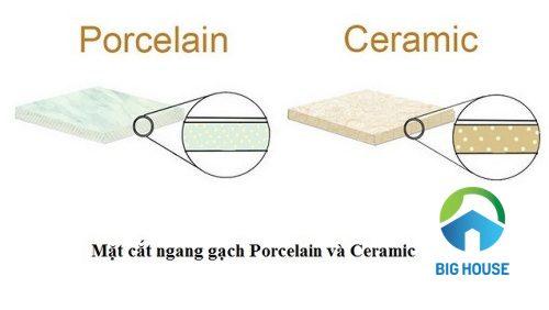 Gạch Porcelain khác rất nhiều so với gạch Ceramic
